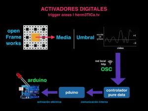 activadoresdigitales.001
